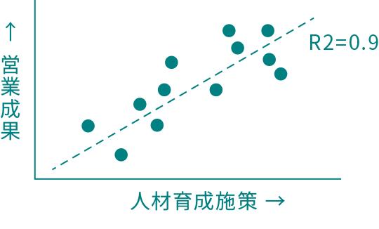 営業成果と人材育成施策マップ