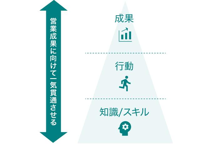 成果・行動・知識/スキルを営業成果に向けて一気貫通させる
