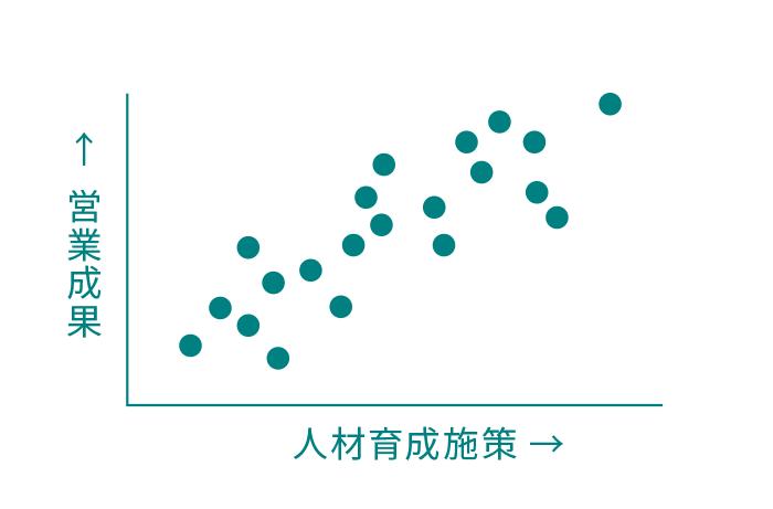 営業育成と人材育成施策のマップ